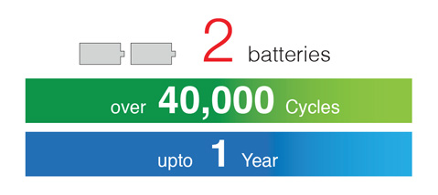 2 batteries over 40,000 Cycles up to 1 Year